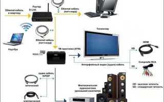 Как выбрать и подключить Wi-Fi адаптер для телевизора?