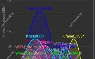 Как увеличивать скорость скачивания в Торренте до максимума на Windows 7 и 10