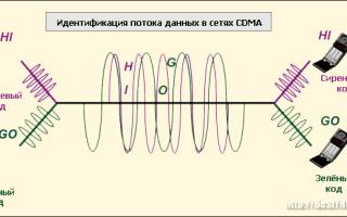 Описание частоты 4G, на которых работают российские операторы
