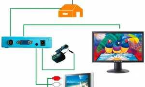 Как сделать   телевизор смарт?   Топ-10 приставок Smart   TV на любой бюджет
