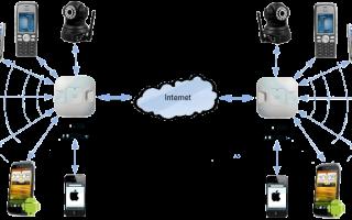 Как выбрать роутер Wi-Fi для квартир, роутер для дома какой лучше— ТОП 10