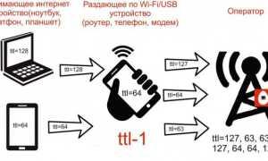 Как обойти ограничение раздачи интернета на «Тарифище» от МТС