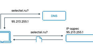 Как определить какой DNS сервер использует система?
