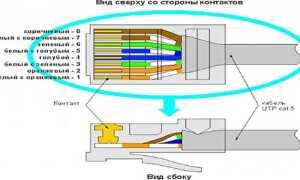 Подключение Интернет Кабеля к Розетке RJ-45 Legrand — Распиновка для Кабеля из 4 или 8 Проводов