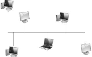 Виды локальных сетей, топология звезда, топология кольцо, плюсы и минусы