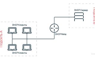 Как включить DHCP на роутере — автоматическая раздача IP-адресов