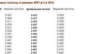 Ширина канала WiFi 40МГц или 20 МГц