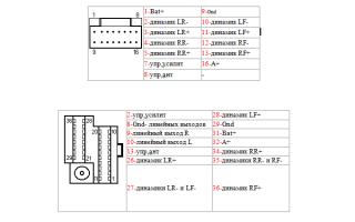 Виды scart разъемов. Интерфейс SCART. Что собой представляет интерфейс его плюсы, минусы
