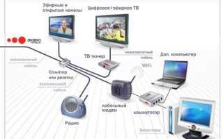 Какое оборудование предлагает Ростелеком своим пользователям для интернета, телевидения и видеонаблюдения