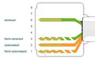Компьютерная розетка rj45 и как ее подключить