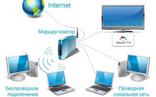 Как настроить интернет через интернет-роутер: советы и рекомендации