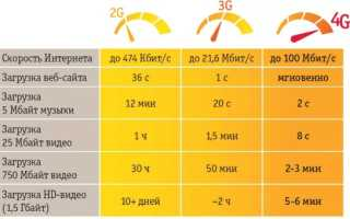 Как подключить интернет 4G LTE на МТС: пошаговая инструкция