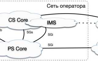 Как подключить и настроить Wi-Fi маршрутизатор от оператора связи МТС