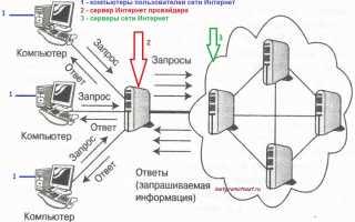 Способы подключения интернета от провайдера к клиенту
