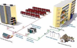 FTTH и FTTB: полный разбор технологий FTTx с примерами и пояснениями