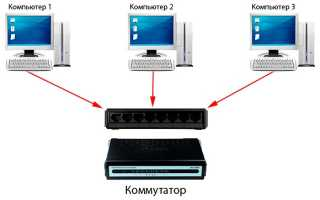 Как поменять ip адрес в локальной сети и в интернете? Простые способы