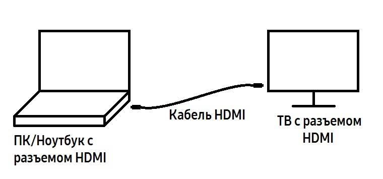 Схема подключения компьютера и телевизора кабелем HDMI