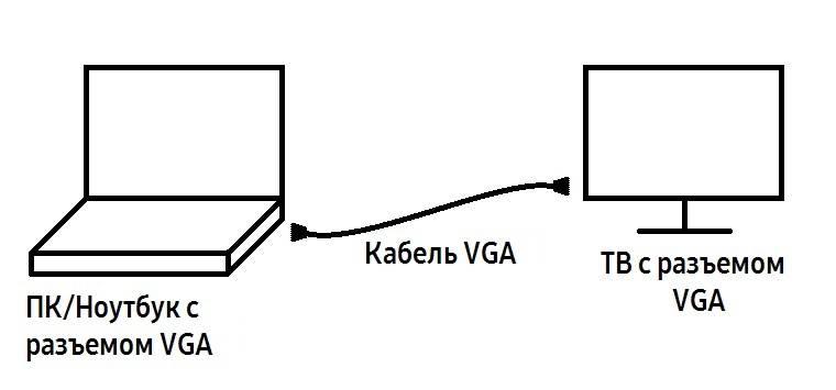 Схема подключения кабелем VGA