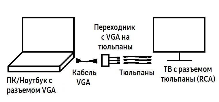 Переходник VGA RCA