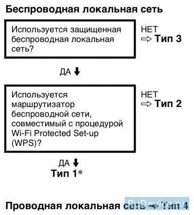 Настройка интернет на телевизоре Sony