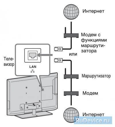 Настройка интернет на телевизоре Sony проводное подключение (LAN)