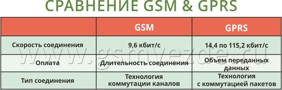 gsm-gprs-sravneniye.jpg