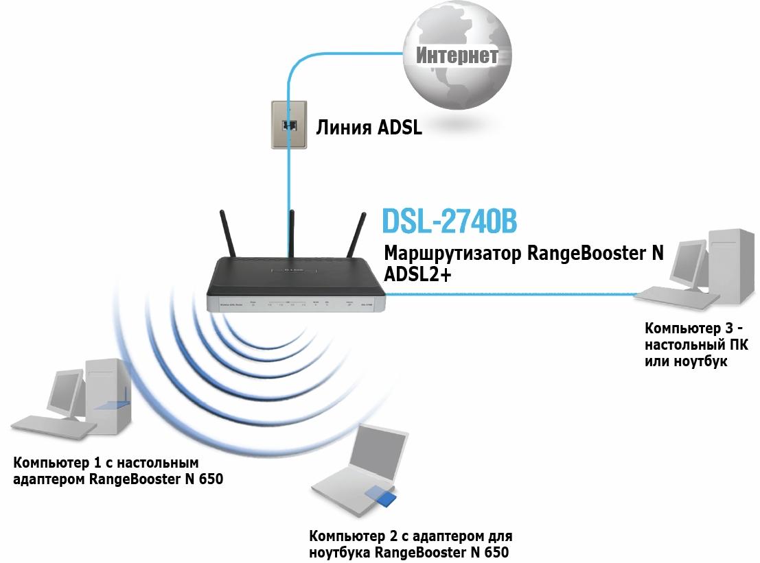 3-ADSL-linii.jpg