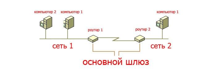 osnovnoy-shlyuz.jpg