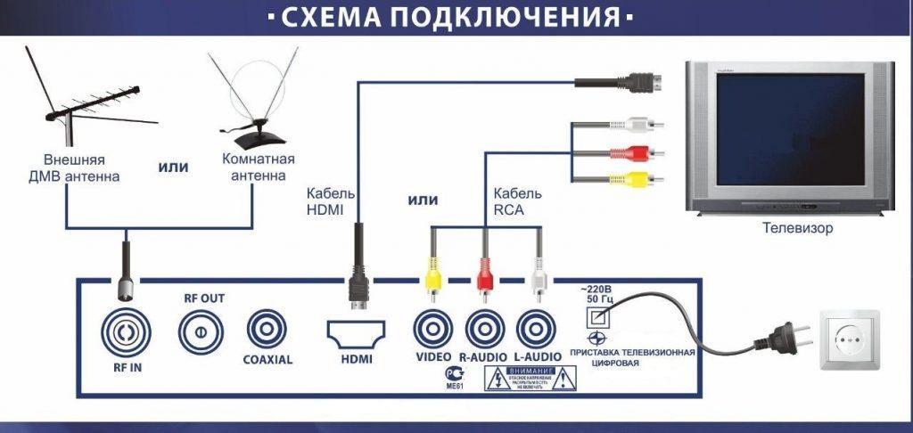 shema-podklyucheniya-tv-pristavki-1024x486.jpg