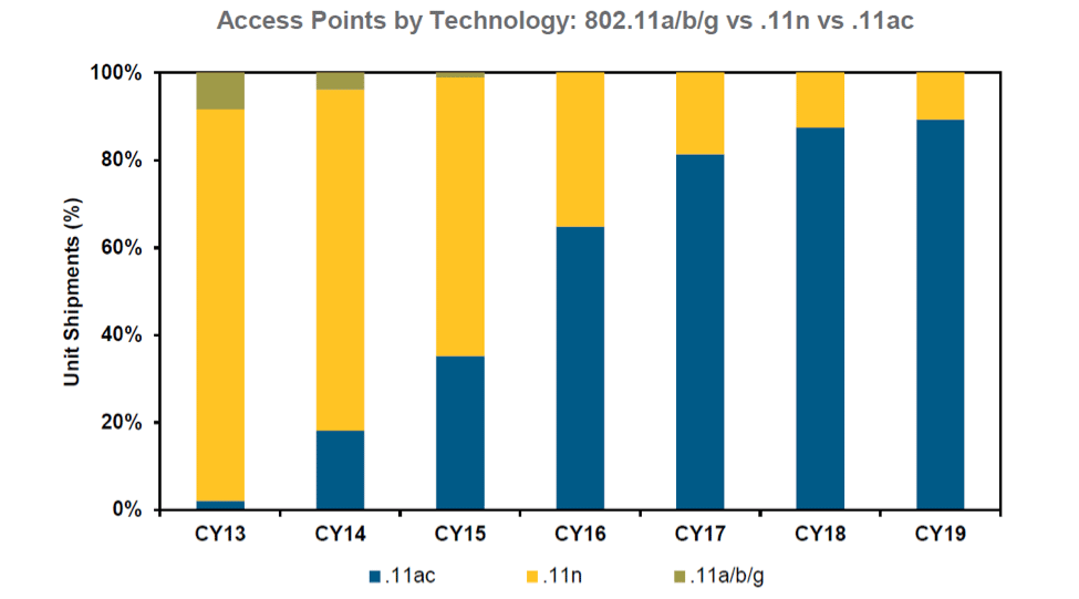 Access_Points_by_Technology.png