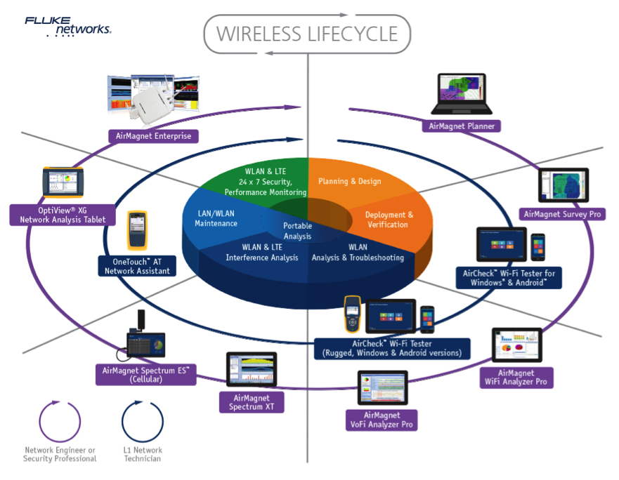 WirelessLifecycle.png