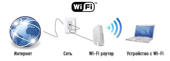chto-takoe-wi-fi-vay-fay-i-kak-im-polzovatsya-2.jpg