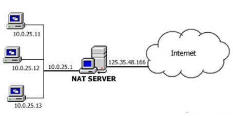 5141494002-nat-server.jpg