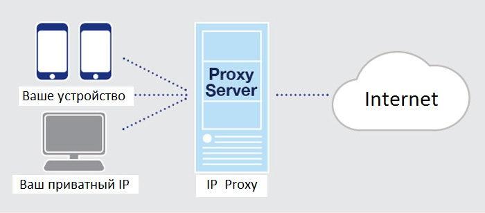 tehset-what-is-proxy-2.jpg