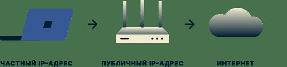 Ноутбук с приватным IP-адресом, роутер с публичным IP-адресом и облако, представляющее интернет.