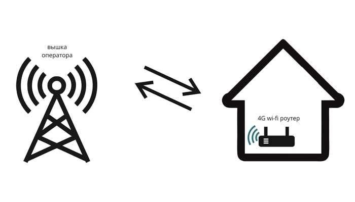 podklyuchenie-4G-interneta-v-chastnyj-dom.jpg