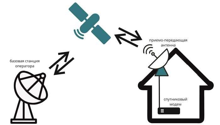 podklyuchenie-sputnikovogo-interneta-v-chastnyj-dom.jpg