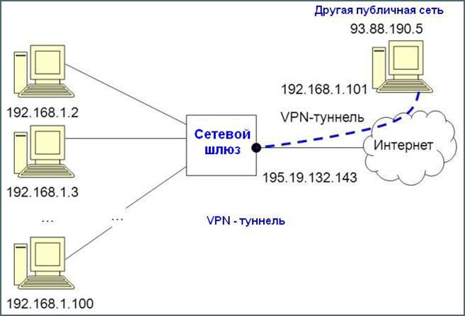 1524728456_vpn-podklyuchenie.png