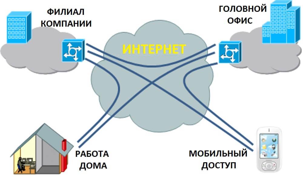 vpn-corporate-network.jpg