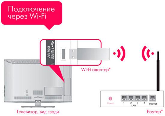 podkluchenie-tv-k-wifi-1.jpg
