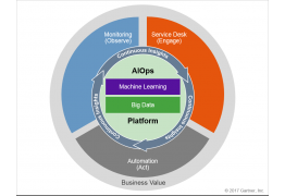 AIOps-Artificial-Intelligence-for-IT-Operations-01-262x180.png