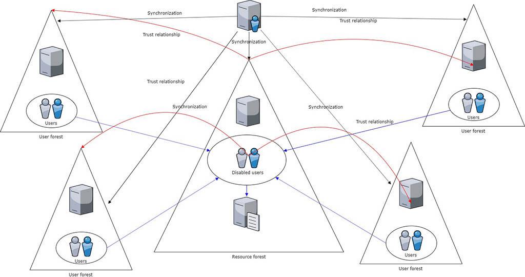 server-lokalnoi-seti-scheme-1024x540.jpg