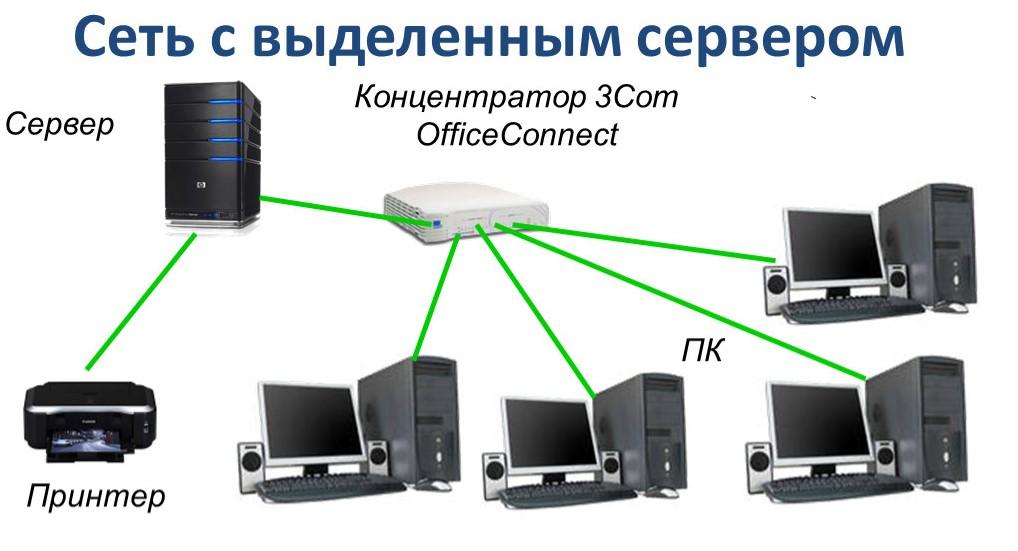 set-s-vydelennym-serverom.jpg