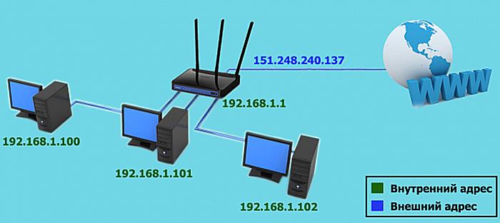 Vneshnie-ili-belye-IP-adresa-ispolzujutsja-dlja-prjamogo-vyhoda-v-set-Internet.png