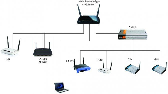 kak-nastroit-router-mts3.jpg