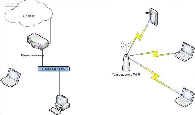 chto-takoe-tochka-dostupa-access-point-wi-fi-i-dlya6.jpg
