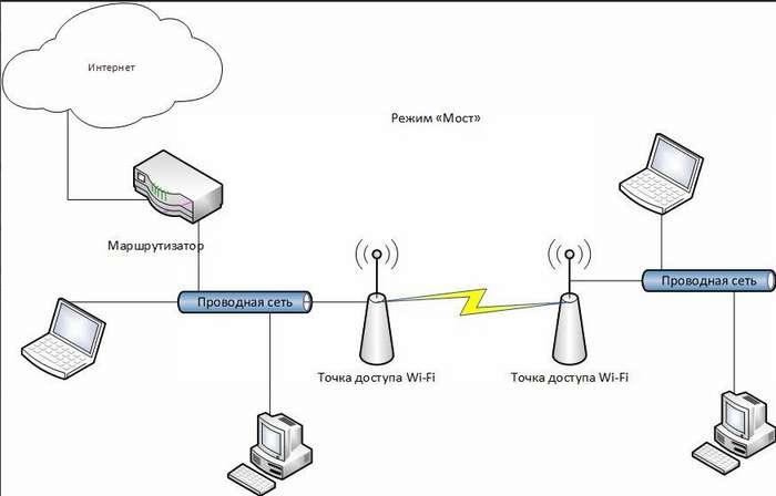chto-takoe-tochka-dostupa-access-point-wi-fi-i-dlya7.jpg