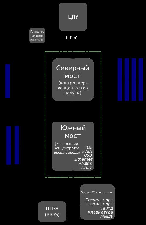 Motherboard_diagram_ru.png