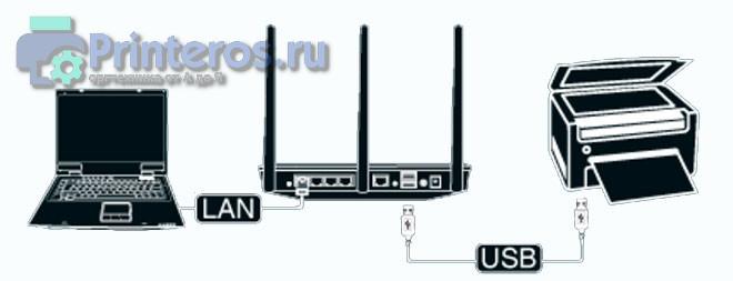 podkljuchenie_printera_cherez_wifi_router.jpg