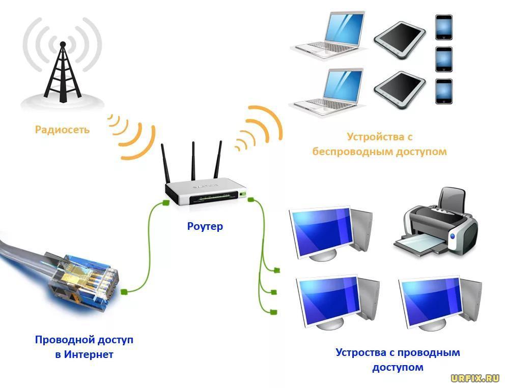 Shema-podklyucheniya-routera-ustroystv-peredachi-interneta.jpg